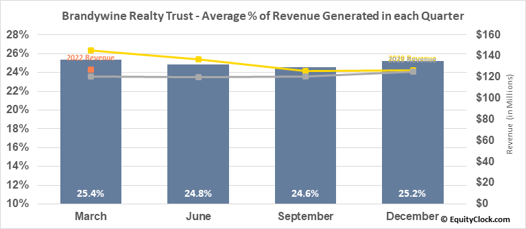 Brandywine Realty Trust (NYSE:BDN) Revenue Seasonality