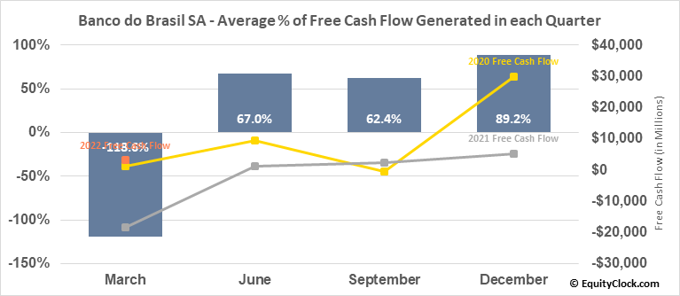Banco do Brasil SA (OTCMKT:BDORY) Free Cash Flow Seasonality