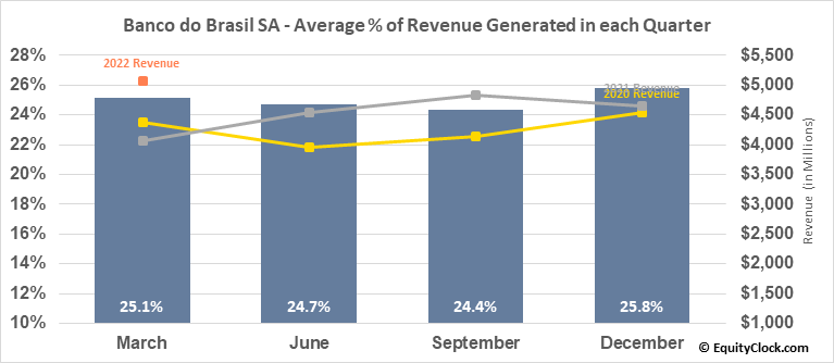 Banco do Brasil SA (OTCMKT:BDORY) Revenue Seasonality