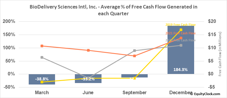 BioDelivery Sciences Intl, Inc. (NASD:BDSI) Free Cash Flow Seasonality