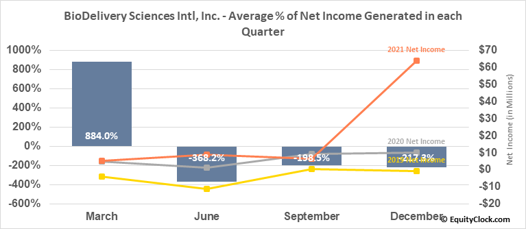BioDelivery Sciences Intl, Inc. (NASD:BDSI) Net Income Seasonality