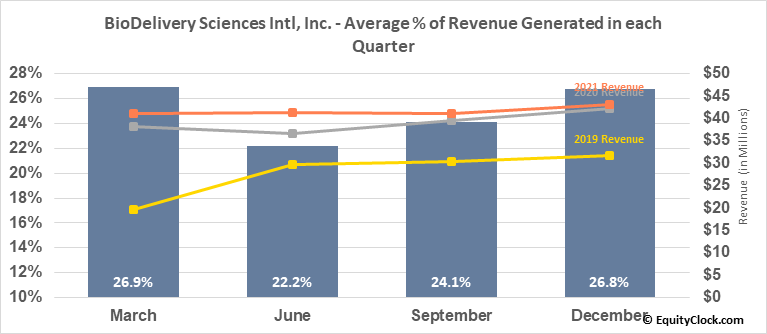 BioDelivery Sciences Intl, Inc. (NASD:BDSI) Revenue Seasonality