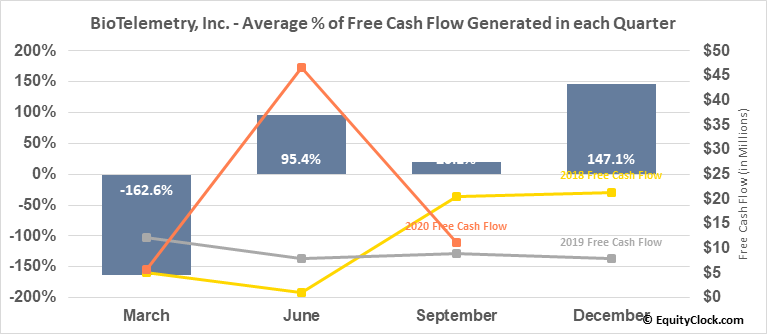 BioTelemetry, Inc. (NASD:BEAT) Free Cash Flow Seasonality