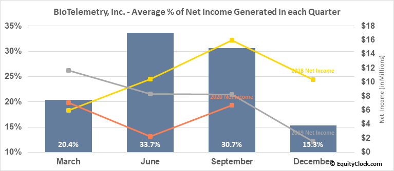 BioTelemetry, Inc. (NASD:BEAT) Net Income Seasonality