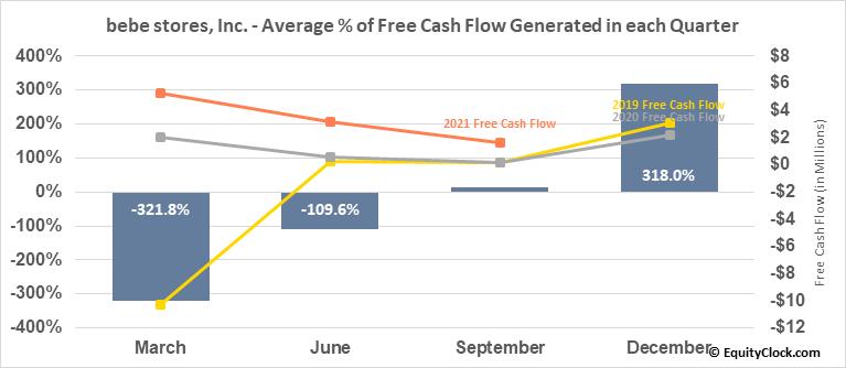bebe stores, Inc. (OTCMKT:BEBE) Free Cash Flow Seasonality