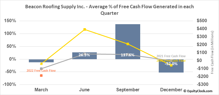 Beacon Roofing Supply Inc. (NASD:BECN) Free Cash Flow Seasonality