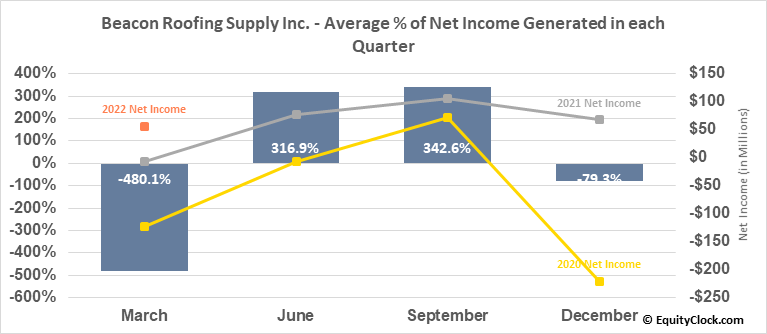 Beacon Roofing Supply Inc. (NASD:BECN) Net Income Seasonality