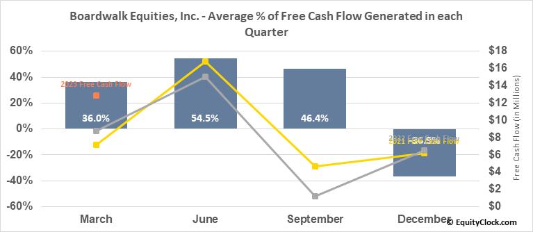 Boardwalk Equities, Inc. (TSE:BEI/UN.TO) Free Cash Flow Seasonality