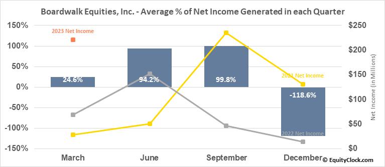 Boardwalk Equities, Inc. (TSE:BEI/UN.TO) Net Income Seasonality