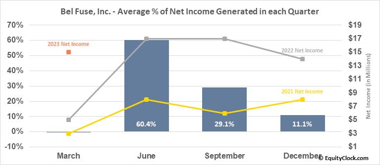 Bel Fuse, Inc. (NASD:BELFB) Net Income Seasonality