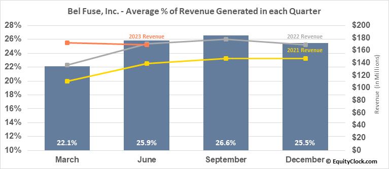Bel Fuse, Inc. (NASD:BELFB) Revenue Seasonality