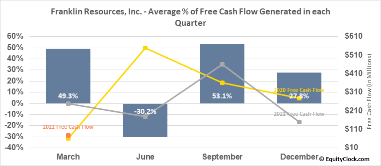 Franklin Resources, Inc. (NYSE:BEN) Free Cash Flow Seasonality