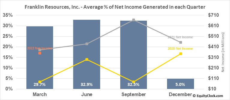 Franklin Resources, Inc. (NYSE:BEN) Net Income Seasonality