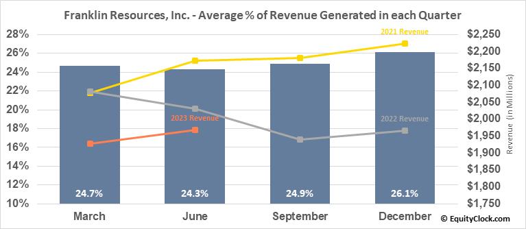 Franklin Resources, Inc. (NYSE:BEN) Revenue Seasonality