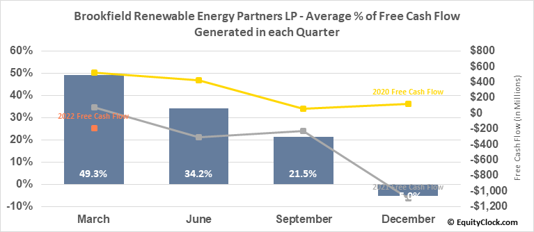 Brookfield Renewable Energy Partners LP (TSE:BEP/UN.TO) Free Cash Flow Seasonality