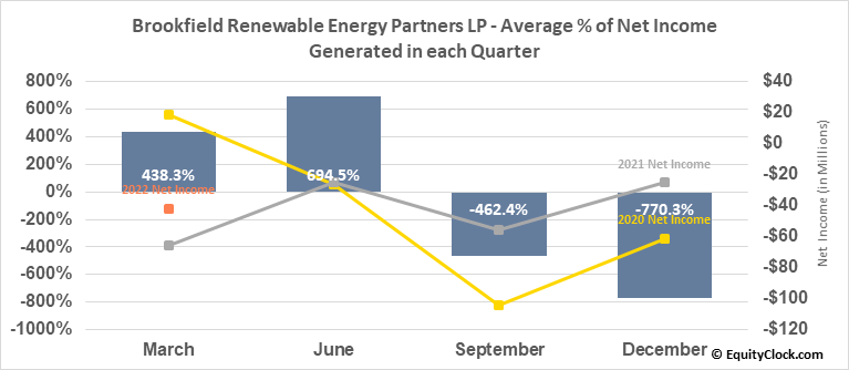 Brookfield Renewable Energy Partners LP (TSE:BEP/UN.TO) Net Income Seasonality