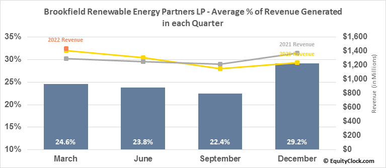 Brookfield Renewable Energy Partners LP (TSE:BEP/UN.TO) Revenue Seasonality