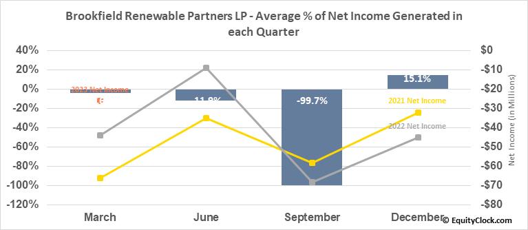 Brookfield Renewable Partners LP (NYSE:BEP) Net Income Seasonality