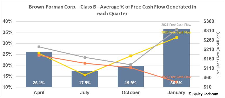 Brown-Forman Corp. - Class B (NYSE:BF/B) Free Cash Flow Seasonality