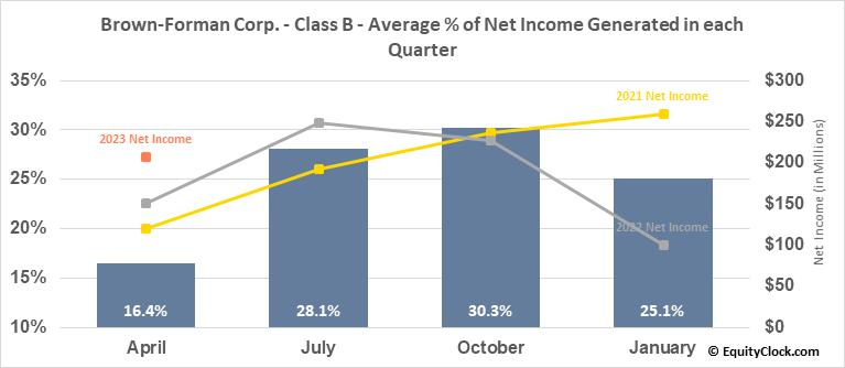 Brown-Forman Corp. - Class B (NYSE:BF/B) Net Income Seasonality