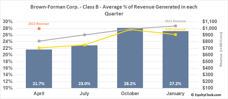 Brown-Forman Corp. - Class B (NYSE:BF/B) Revenue Seasonality