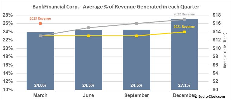 BankFinancial Corp. (NASD:BFIN) Revenue Seasonality