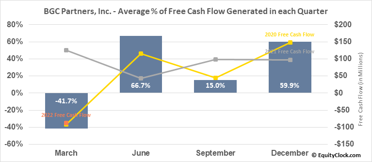 BGC Partners, Inc. (NASD:BGCP) Free Cash Flow Seasonality