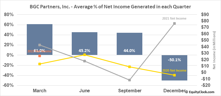 BGC Partners, Inc. (NASD:BGCP) Net Income Seasonality