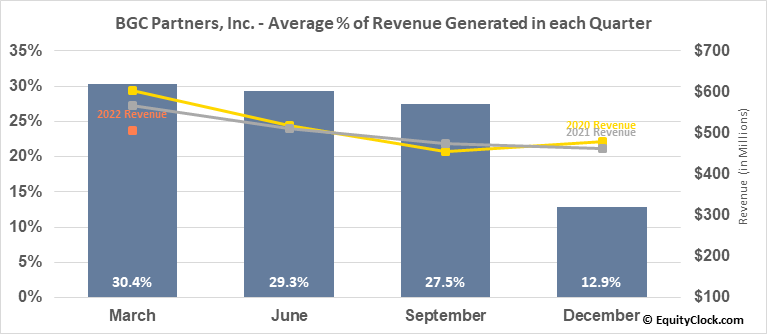 BGC Partners, Inc. (NASD:BGCP) Revenue Seasonality