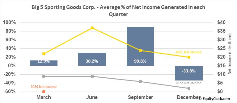 Big 5 Sporting Goods Corp. (NASD:BGFV) Net Income Seasonality