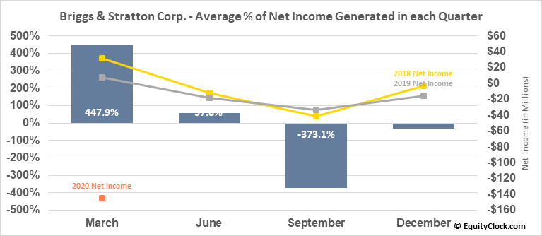 Briggs & Stratton Corp. (NYSE:BGG) Net Income Seasonality
