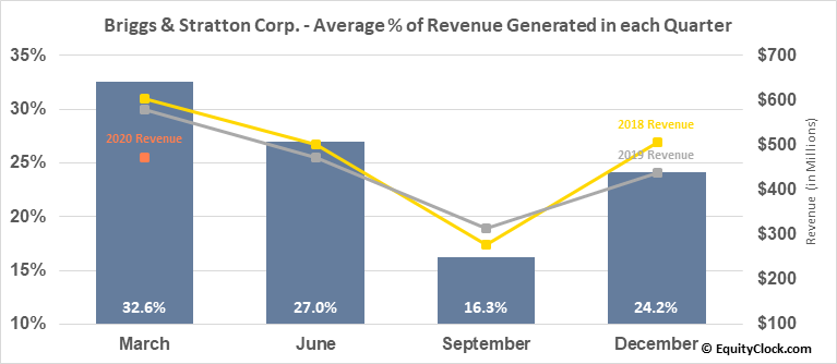 Briggs & Stratton Corp. (NYSE:BGG) Revenue Seasonality