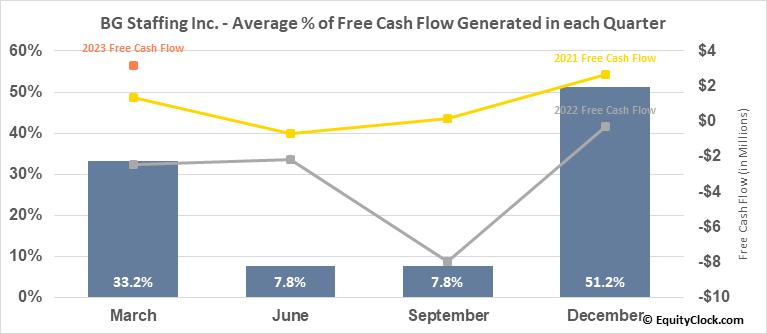 BG Staffing Inc. (NYSE:BGSF) Free Cash Flow Seasonality