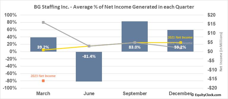 BG Staffing Inc. (NYSE:BGSF) Net Income Seasonality