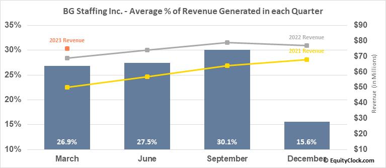 BG Staffing Inc. (NYSE:BGSF) Revenue Seasonality