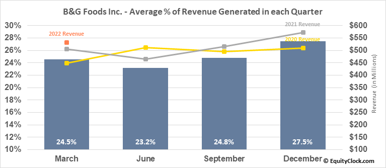 B&G Foods Inc. (NYSE:BGS) Revenue Seasonality