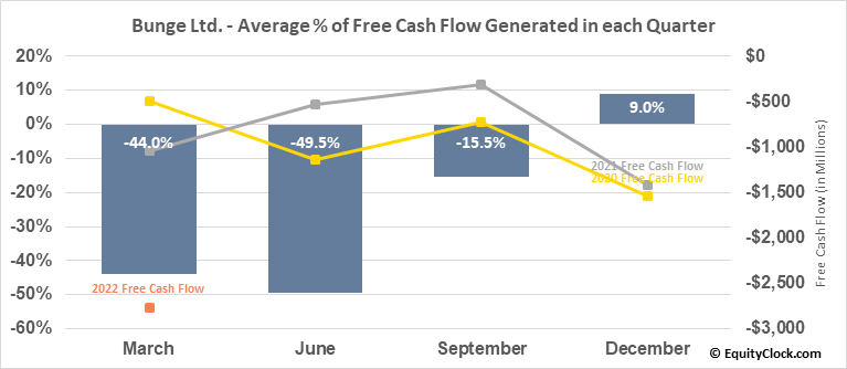 Bunge Ltd. (NYSE:BG) Free Cash Flow Seasonality