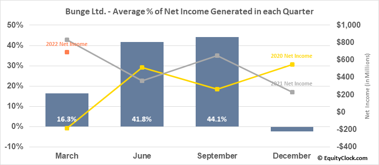 Bunge Ltd. (NYSE:BG) Net Income Seasonality
