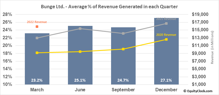 Bunge Ltd. (NYSE:BG) Revenue Seasonality