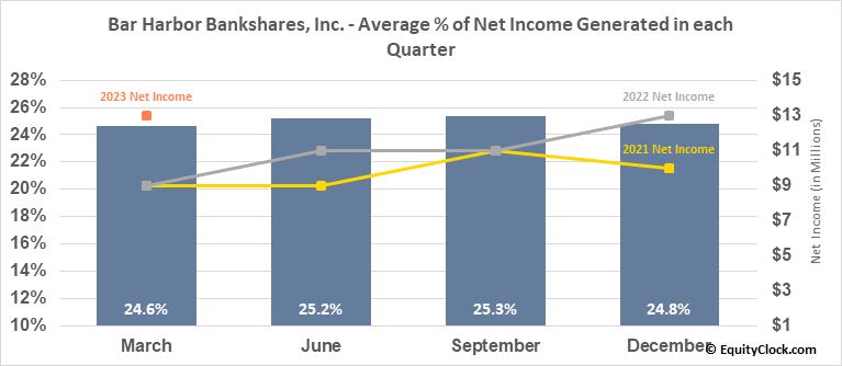 Bar Harbor Bankshares, Inc. (AMEX:BHB) Net Income Seasonality