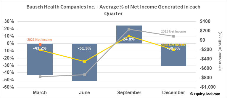 Bausch Health Companies Inc. (TSE:BHC.TO) Net Income Seasonality