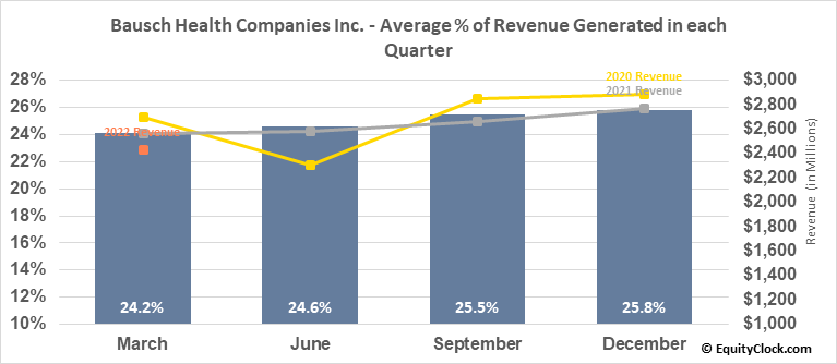Bausch Health Companies Inc. (TSE:BHC.TO) Revenue Seasonality