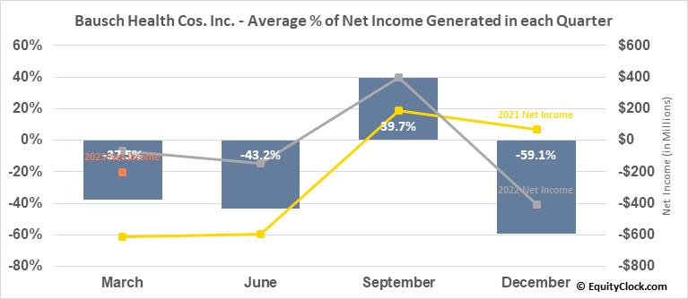Bausch Health Cos. Inc. (NYSE:BHC) Net Income Seasonality