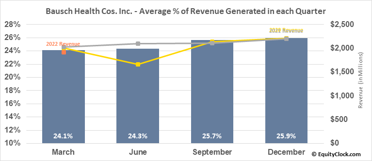 Bausch Health Cos. Inc. (NYSE:BHC) Revenue Seasonality