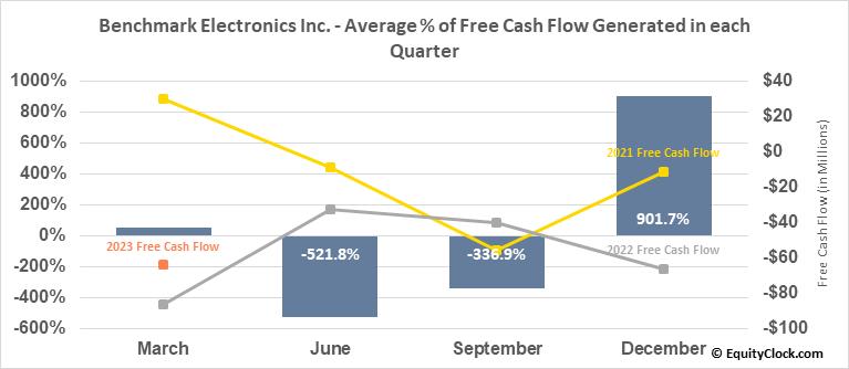 Benchmark Electronics Inc. (NYSE:BHE) Free Cash Flow Seasonality