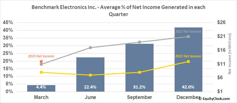 Benchmark Electronics Inc. (NYSE:BHE) Net Income Seasonality