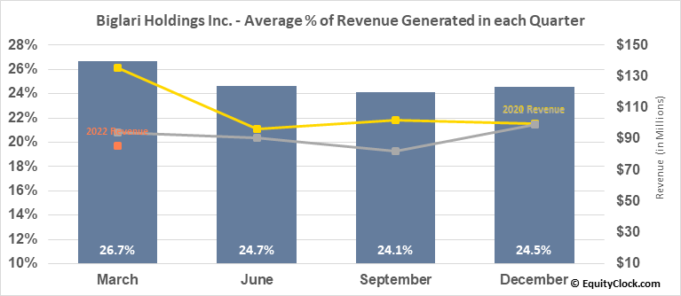Biglari Holdings Inc. (NYSE:BH) Revenue Seasonality