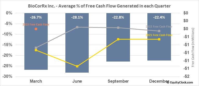 BioCorRx Inc. (OTCMKT:BICX) Free Cash Flow Seasonality