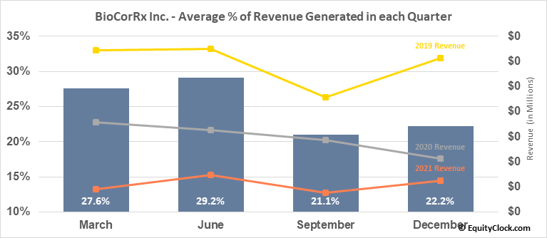 BioCorRx Inc. (OTCMKT:BICX) Revenue Seasonality