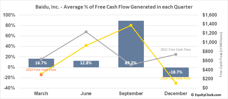 Baidu, Inc. (NASD:BIDU) Free Cash Flow Seasonality